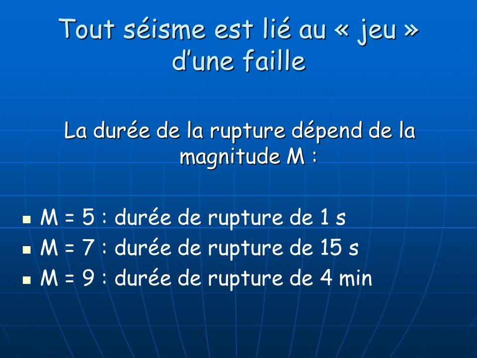 Tout séisme est lié au « jeu » dune faille La durée de la rupture dépend de la magnitude M : M = 5 : durée de rupture de 1 s M = 7 : durée de rupture