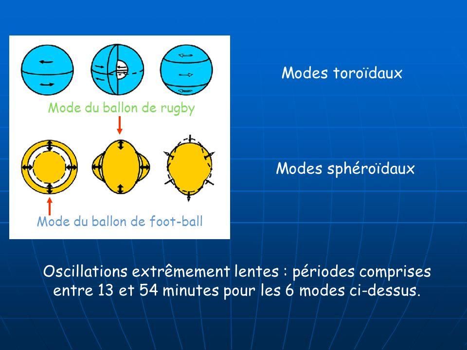 Modes toroïdaux Modes sphéroïdaux Oscillations extrêmement lentes : périodes comprises entre 13 et 54 minutes pour les 6 modes ci-dessus. Mode du ball