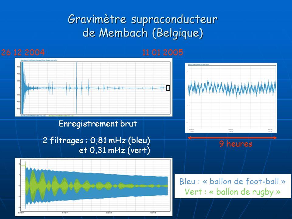 Gravimètre supraconducteur de Membach (Belgique) 9 heures Bleu : « ballon de foot-ball » Vert : « ballon de rugby » 26 12 200411 01 2005 Enregistremen