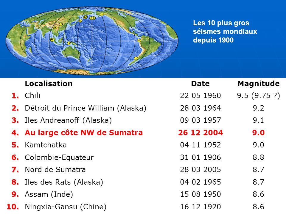 LocalisationDateMagnitude1.Chili22 05 19609.5 (9.75 ?) 2.Détroit du Prince William (Alaska)28 03 19649.2 3.Iles Andreanoff (Alaska)09 03 19579.1 4.Au