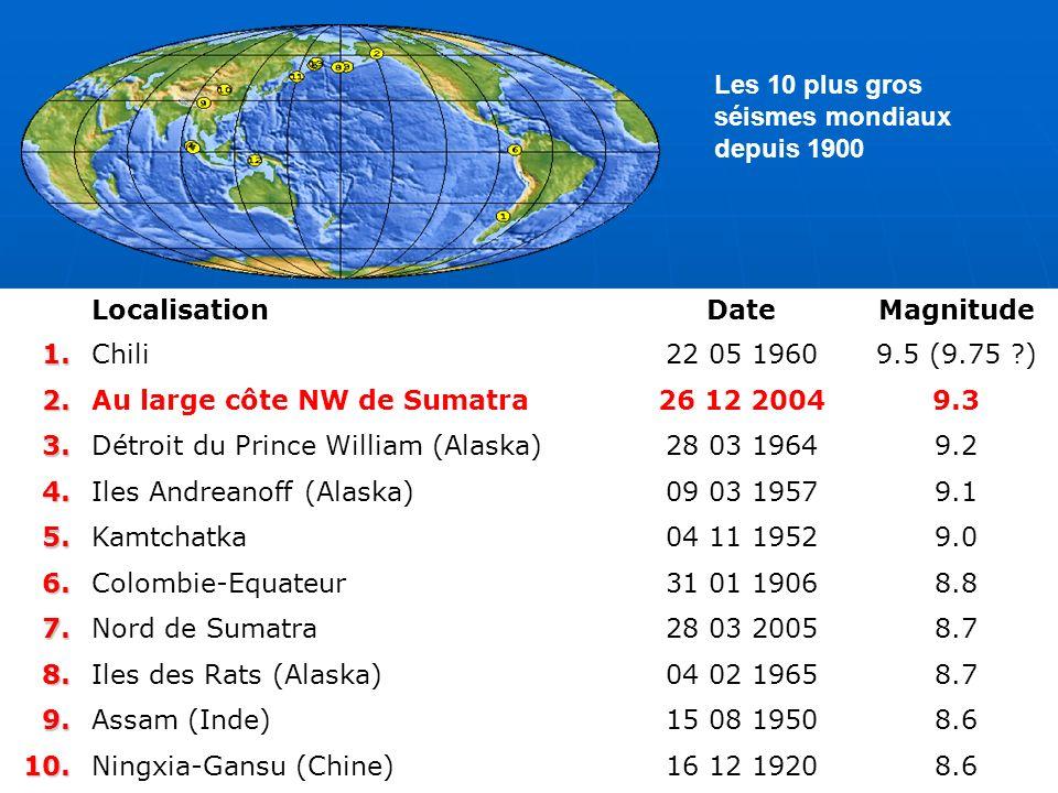 LocalisationDateMagnitude1.Chili22 05 19609.5 (9.75 ?) 2.Au large côte NW de Sumatra26 12 20049.3 3.Détroit du Prince William (Alaska)28 03 19649.2 4.Iles Andreanoff (Alaska)09 03 19579.1 5.Kamtchatka04 11 19529.0 6.Colombie-Equateur31 01 19068.8 7.Nord de Sumatra28 03 20058.7 8.Iles des Rats (Alaska)04 02 19658.7 9.Assam (Inde)15 08 19508.6 10.Ningxia-Gansu (Chine)16 12 19208.6 Les 10 plus gros séismes mondiaux depuis 1900