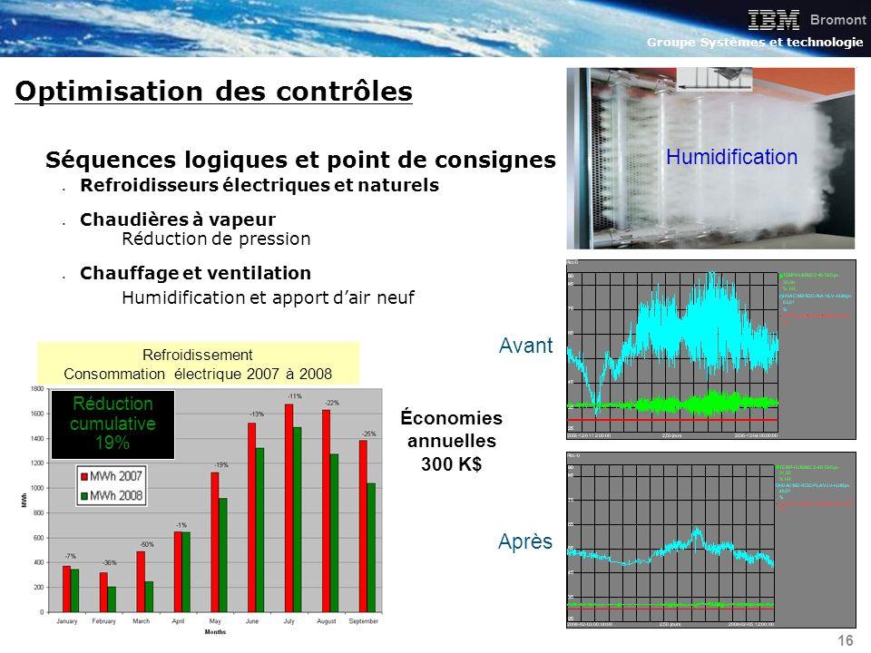 Bromont Groupe Systèmes et technologie 16 Optimisation des contrôles Économies annuelles 300 K$ Refroidissement Consommation électrique 2007 à 2008 Ré
