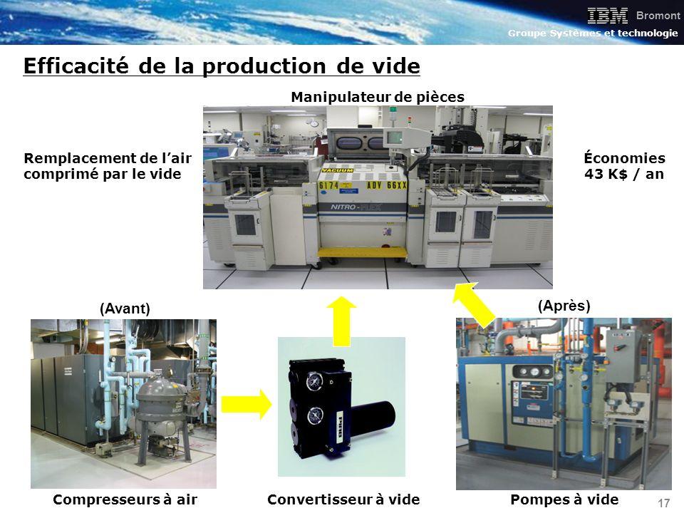 Bromont Groupe Systèmes et technologie 17 Efficacité de la production de vide Compresseurs à airPompes à vide Économies 43 K$ / an Convertisseur à vid
