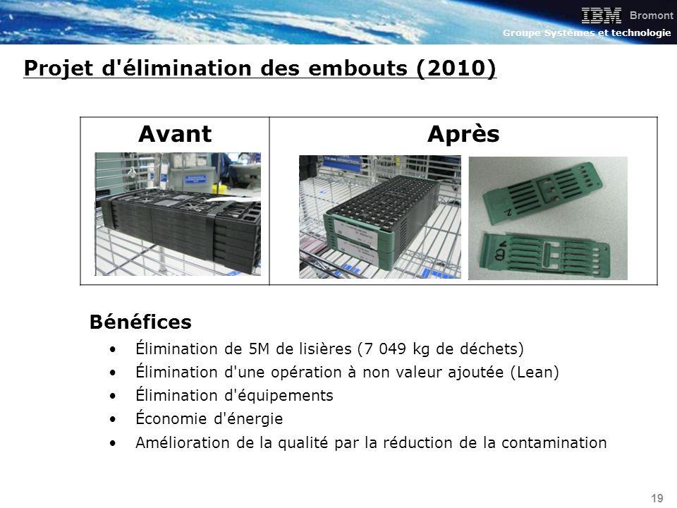 Bromont Groupe Systèmes et technologie 19 Projet d'élimination des embouts (2010) Bénéfices Élimination de 5M de lisières (7 049 kg de déchets) Élimin