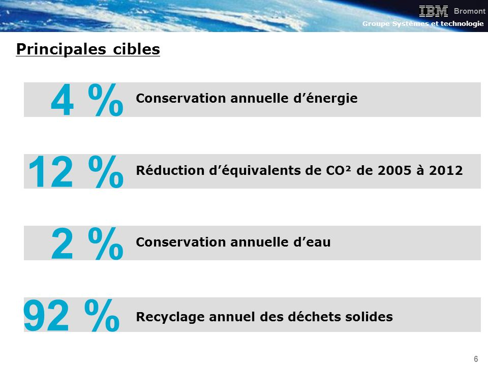 Bromont Groupe Systèmes et technologie 6 Recyclage annuel des déchets solides 92 % Conservation annuelle dénergie 4 % Réduction déquivalents de CO² de