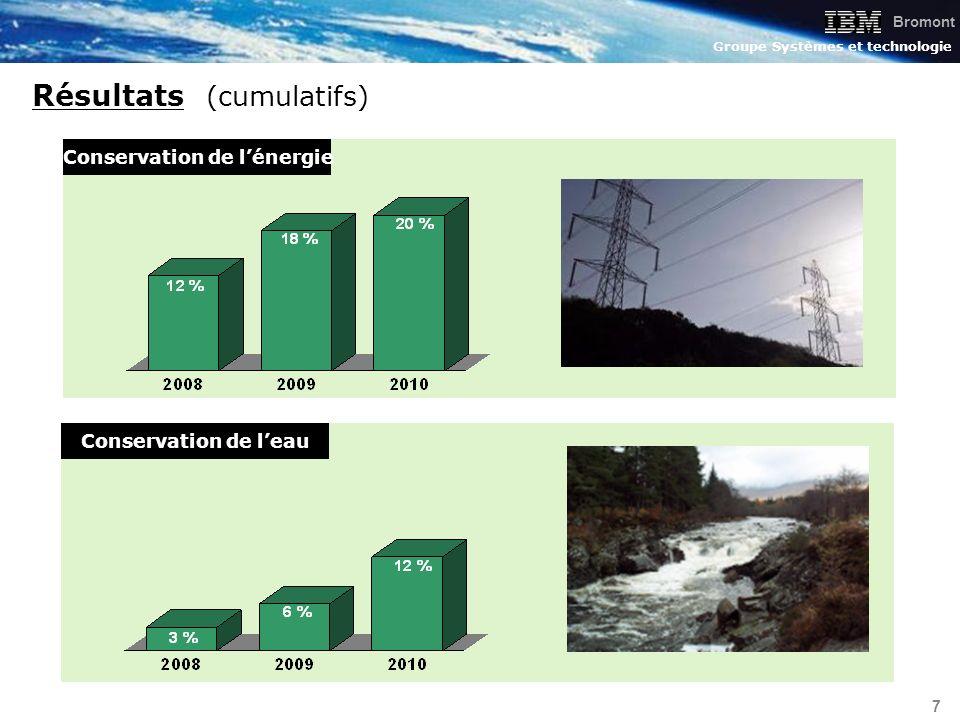 Bromont Groupe Systèmes et technologie 7 Résultats (cumulatifs) Conservation de lénergie Conservation de leau