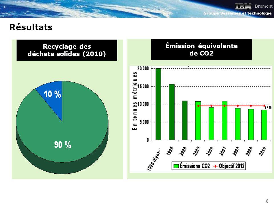 Bromont Groupe Systèmes et technologie 19 Projet d élimination des embouts (2010) Bénéfices Élimination de 5M de lisières (7 049 kg de déchets) Élimination d une opération à non valeur ajoutée (Lean) Élimination d équipements Économie d énergie Amélioration de la qualité par la réduction de la contamination AvantAprès