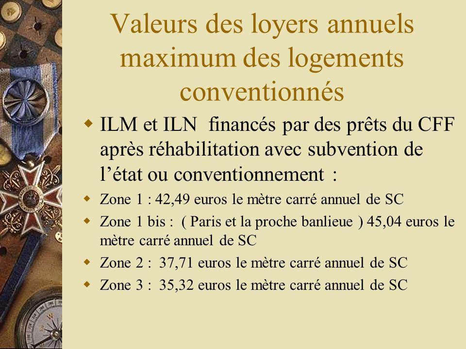 Valeurs des loyers annuels maximum des logements conventionnés ILM et ILN financés par des prêts du CFF après réhabilitation avec subvention de létat
