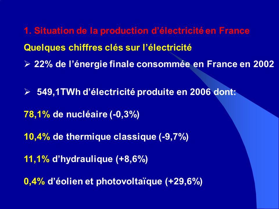 1.Situation de la production délectricité en France Quelques chiffres clés sur lélectricité 22% de lénergie finale consommée en France en 2002 549,1TWh délectricité produite en 2006 dont: 78,1% de nucléaire (-0,3%) 10,4% de thermique classique (-9,7%) 11,1% dhydraulique (+8,6%) 0,4% déolien et photovoltaïque (+29,6%)