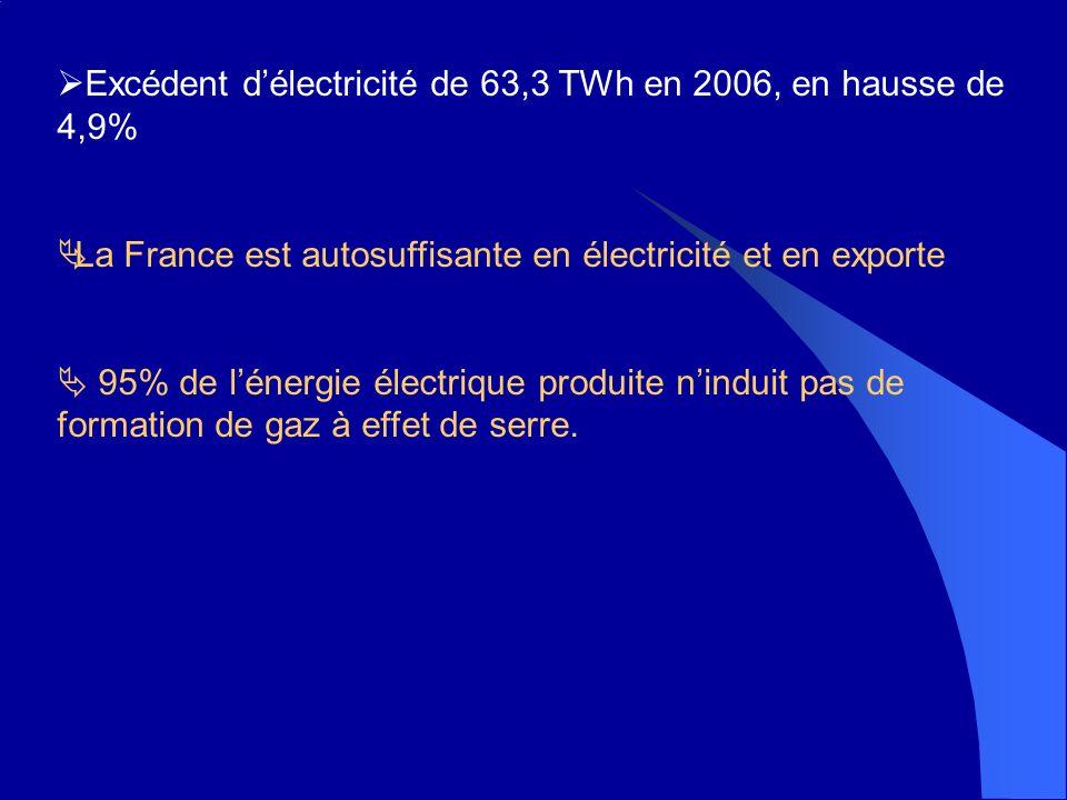 Excédent délectricité de 63,3 TWh en 2006, en hausse de 4,9% La France est autosuffisante en électricité et en exporte 95% de lénergie électrique produite ninduit pas de formation de gaz à effet de serre.