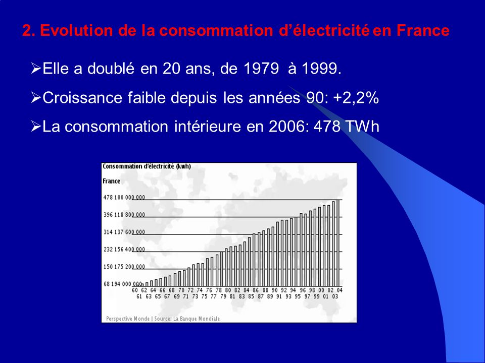 2. Evolution de la consommation délectricité en France Elle a doublé en 20 ans, de 1979 à 1999.