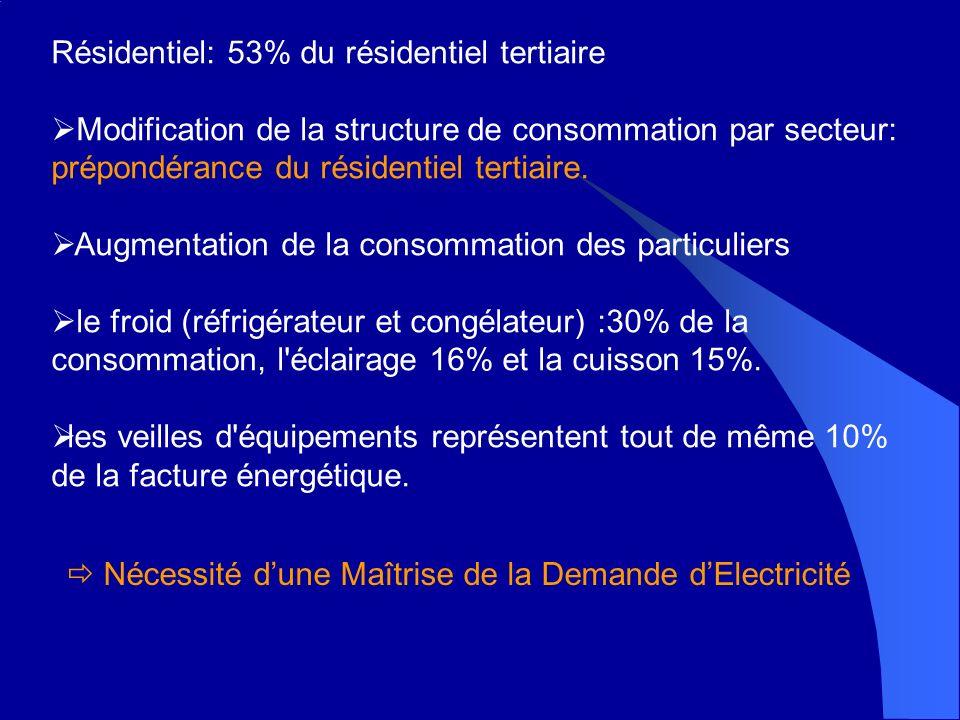 Résidentiel: 53% du résidentiel tertiaire Modification de la structure de consommation par secteur: prépondérance du résidentiel tertiaire.