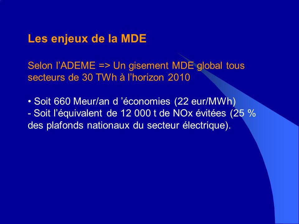 Les enjeux de la MDE Selon lADEME => Un gisement MDE global tous secteurs de 30 TWh à lhorizon 2010 Soit 660 Meur/an d économies (22 eur/MWh) - Soit léquivalent de 12 000 t de NOx évitées (25 % des plafonds nationaux du secteur électrique).