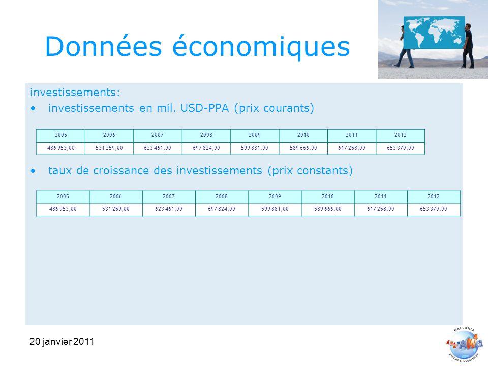 20 janvier 2011 Données économiques investissements: investissements en mil.