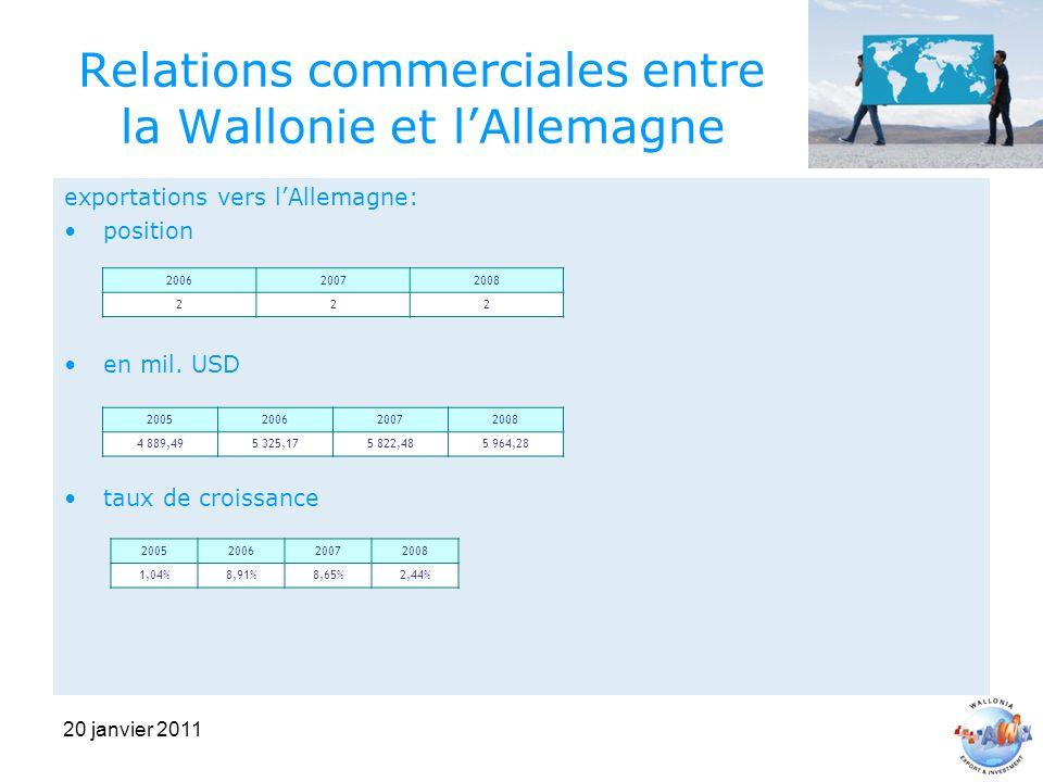 20 janvier 2011 Relations commerciales entre la Wallonie et lAllemagne exportations vers lAllemagne: position en mil.