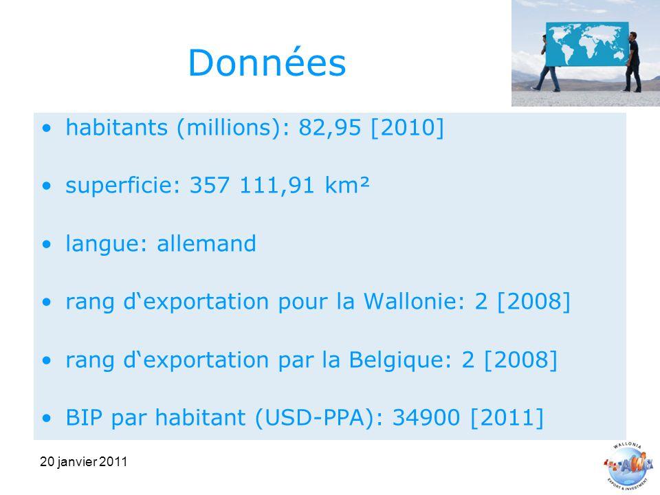 20 janvier 2011 Données habitants (millions): 82,95 [2010] superficie: 357 111,91 km² langue: allemand rang dexportation pour la Wallonie: 2 [2008] rang dexportation par la Belgique: 2 [2008] BIP par habitant (USD-PPA): 34900 [2011]