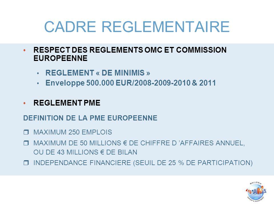 CADRE REGLEMENTAIRE RESPECT DES REGLEMENTS OMC ET COMMISSION EUROPEENNE REGLEMENT « DE MINIMIS » Enveloppe 500.000 EUR/2008-2009-2010 & 2011 REGLEMENT PME DEFINITION DE LA PME EUROPEENNE rMAXIMUM 250 EMPLOIS rMAXIMUM DE 50 MILLIONS DE CHIFFRE D AFFAIRES ANNUEL, OU DE 43 MILLIONS DE BILAN rINDEPENDANCE FINANCIERE (SEUIL DE 25 % DE PARTICIPATION)