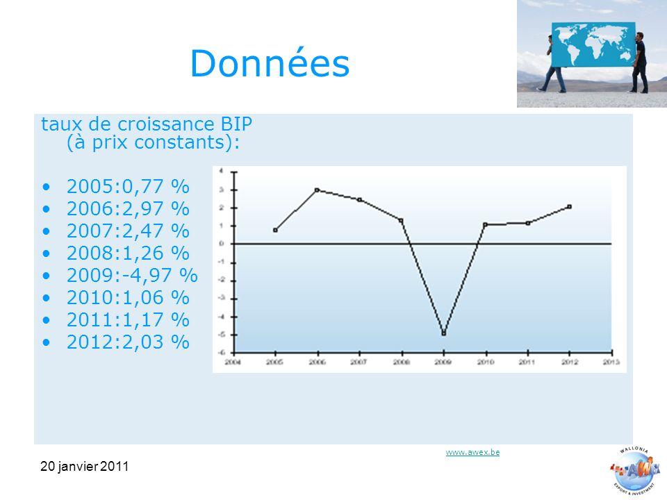 20 janvier 2011 Données taux de croissance BIP (à prix constants): 2005:0,77 % 2006:2,97 % 2007:2,47 % 2008:1,26 % 2009:-4,97 % 2010:1,06 % 2011:1,17 % 2012:2,03 % www.awex.be