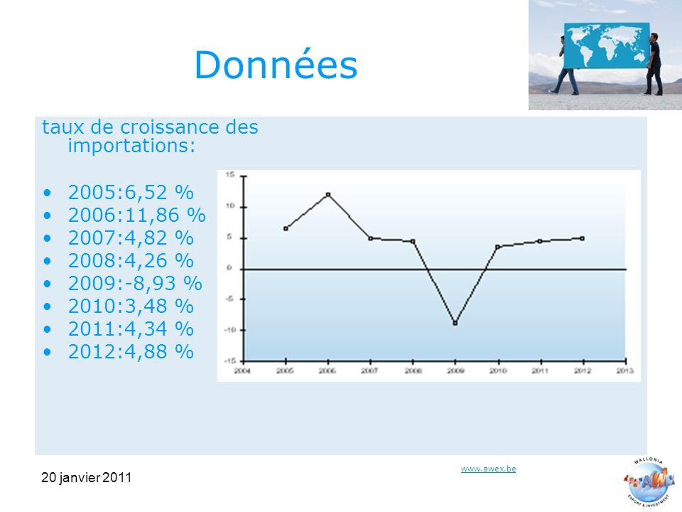 20 janvier 2011 Données taux de croissance des importations: 2005:6,52 % 2006:11,86 % 2007:4,82 % 2008:4,26 % 2009:-8,93 % 2010:3,48 % 2011:4,34 % 2012:4,88 % www.awex.be