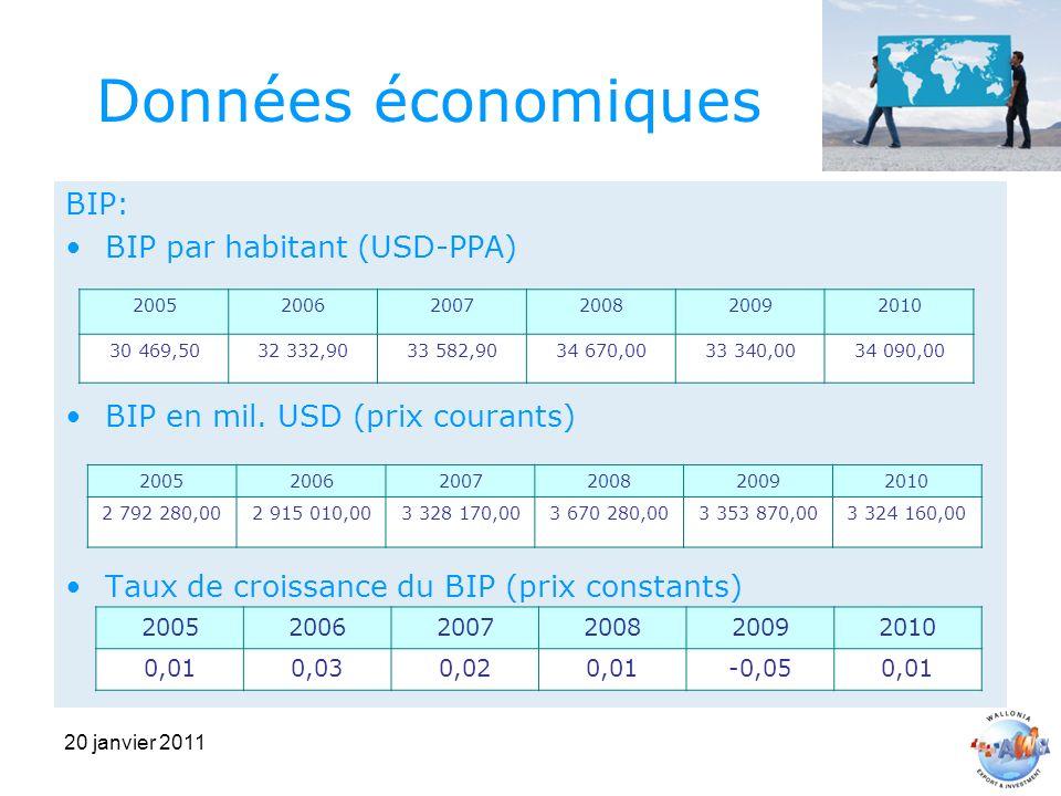 20 janvier 2011 Données économiques BIP: BIP par habitant (USD-PPA) BIP en mil.