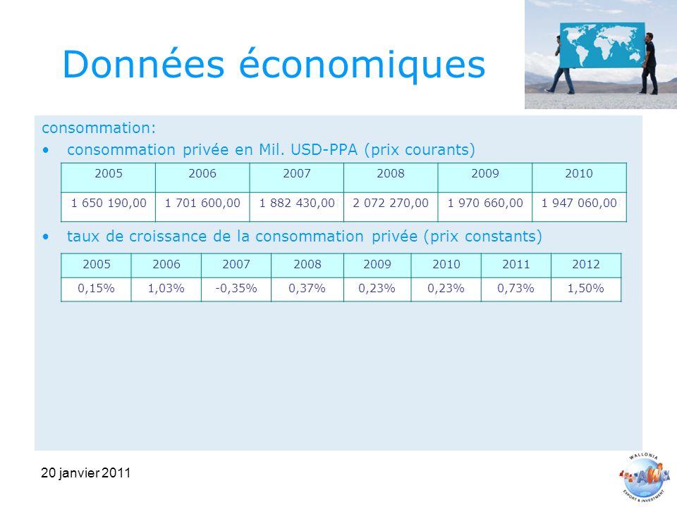 20 janvier 2011 Données économiques consommation: consommation privée en Mil.