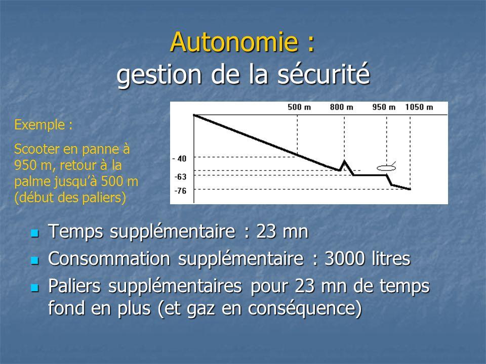 Autonomie : gestion de la sécurité Temps supplémentaire : 23 mn Temps supplémentaire : 23 mn Consommation supplémentaire : 3000 litres Consommation su