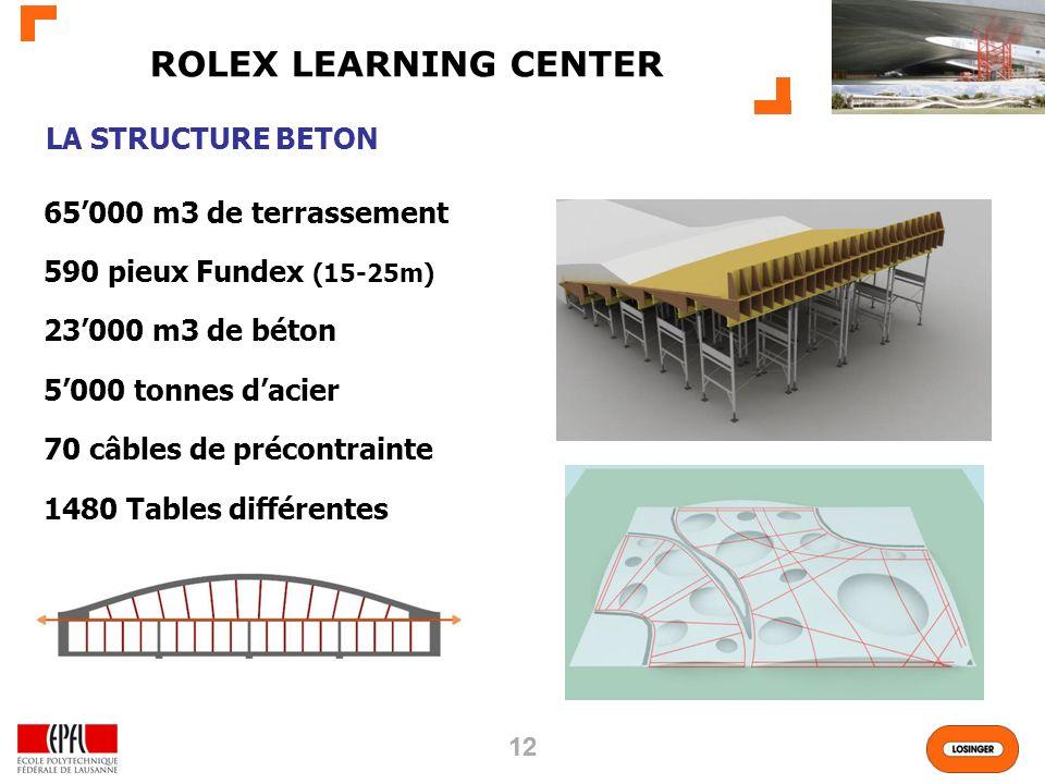 12 ROLEX LEARNING CENTER LA STRUCTURE BETON 65000 m3 de terrassement 590 pieux Fundex (15-25m) 23000 m3 de béton 5000 tonnes dacier 70 câbles de précontrainte 1480 Tables différentes