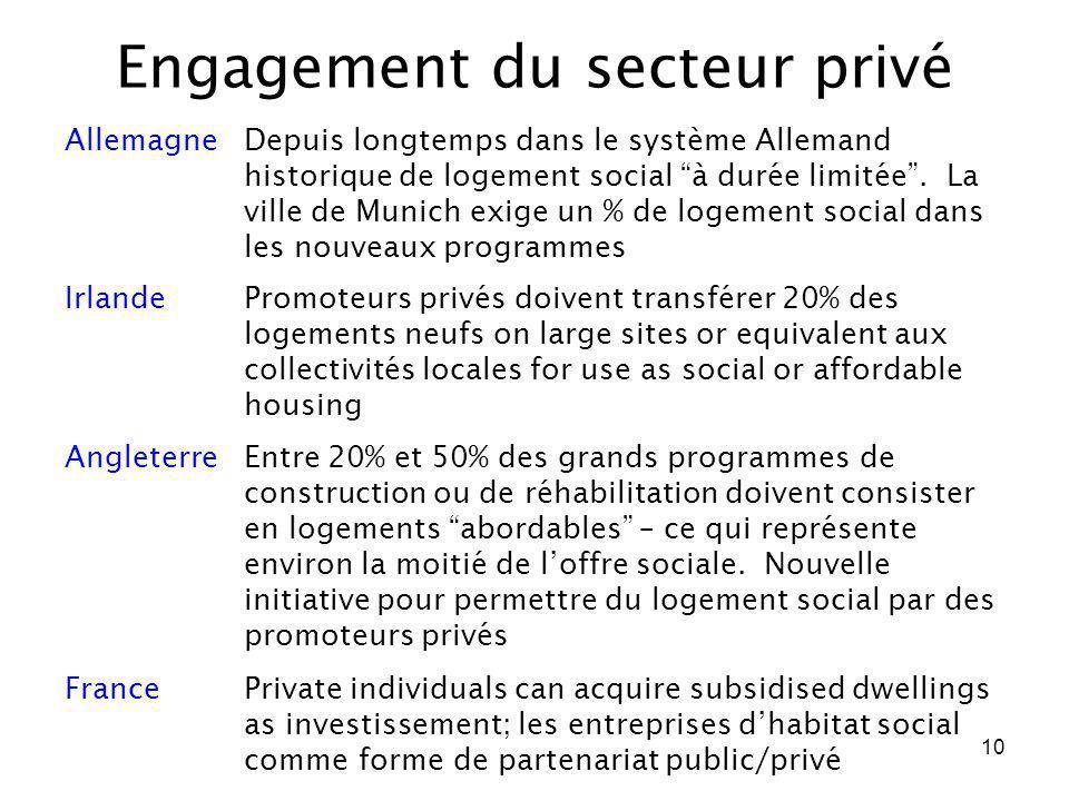 10 Engagement du secteur privé AllemagneDepuis longtemps dans le système Allemand historique de logement social à durée limitée. La ville de Munich ex