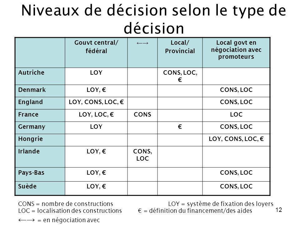12 Niveaux de décision selon le type de décision Gouvt central/ fédéral Local/ Provincial Local govt en négociation avec promoteurs AutricheLOYCONS, L