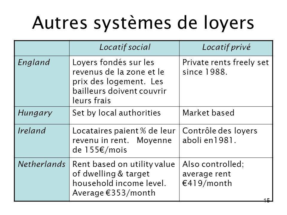 15 Autres systèmes de loyers Locatif socialLocatif privé EnglandLoyers fondés sur les revenus de la zone et le prix des logement. Les bailleurs doiven