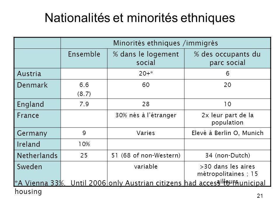 21 Nationalités et minorités ethniques Minorités ethniques /immigrés Ensemble% dans le logement social % des occupants du parc social Austria 20+*6 De