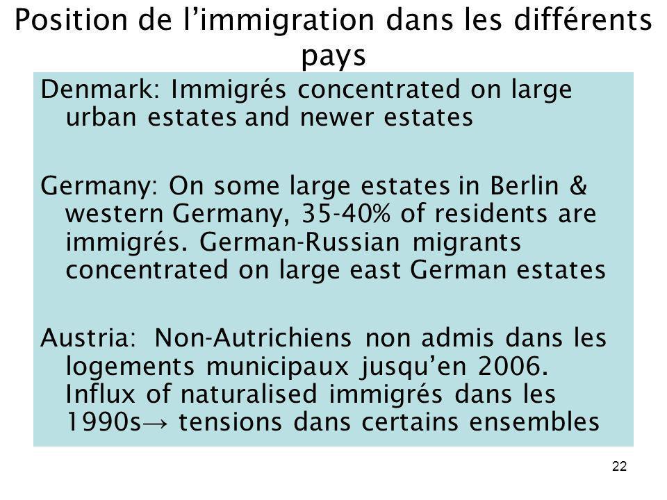 22 Position de limmigration dans les différents pays Denmark: Immigrés concentrated on large urban estates and newer estates Germany: On some large es