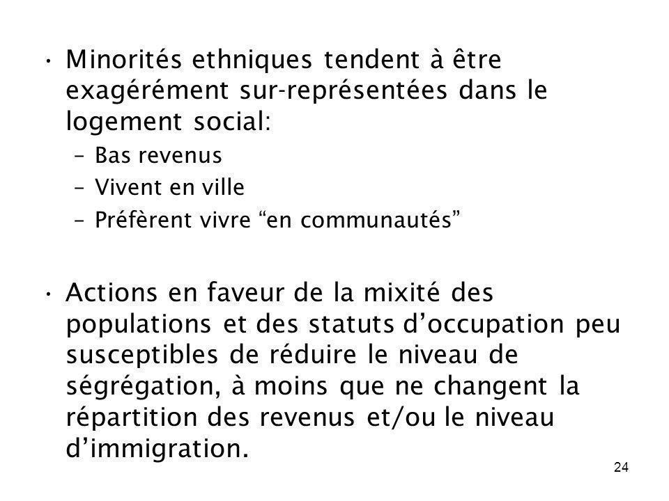 24 Minorités ethniques tendent à être exagérément sur-représentées dans le logement social: –Bas revenus –Vivent en ville –Préfèrent vivre en communau