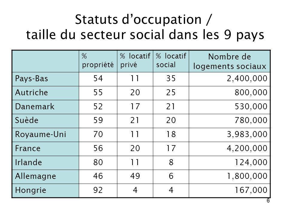 6 Statuts doccupation / taille du secteur social dans les 9 pays % propriété % locatif privé % locatif social Nombre de logements sociaux Pays-Bas5411