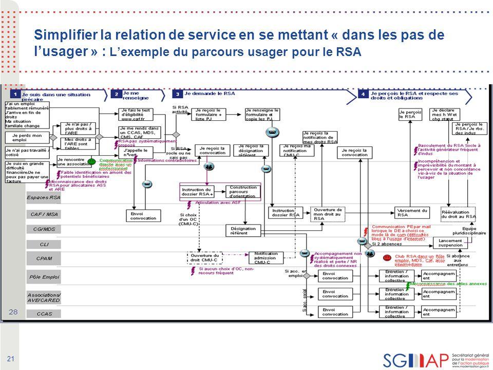 21 Simplifier la relation de service en se mettant « dans les pas de lusager » : Lexemple du parcours usager pour le RSA