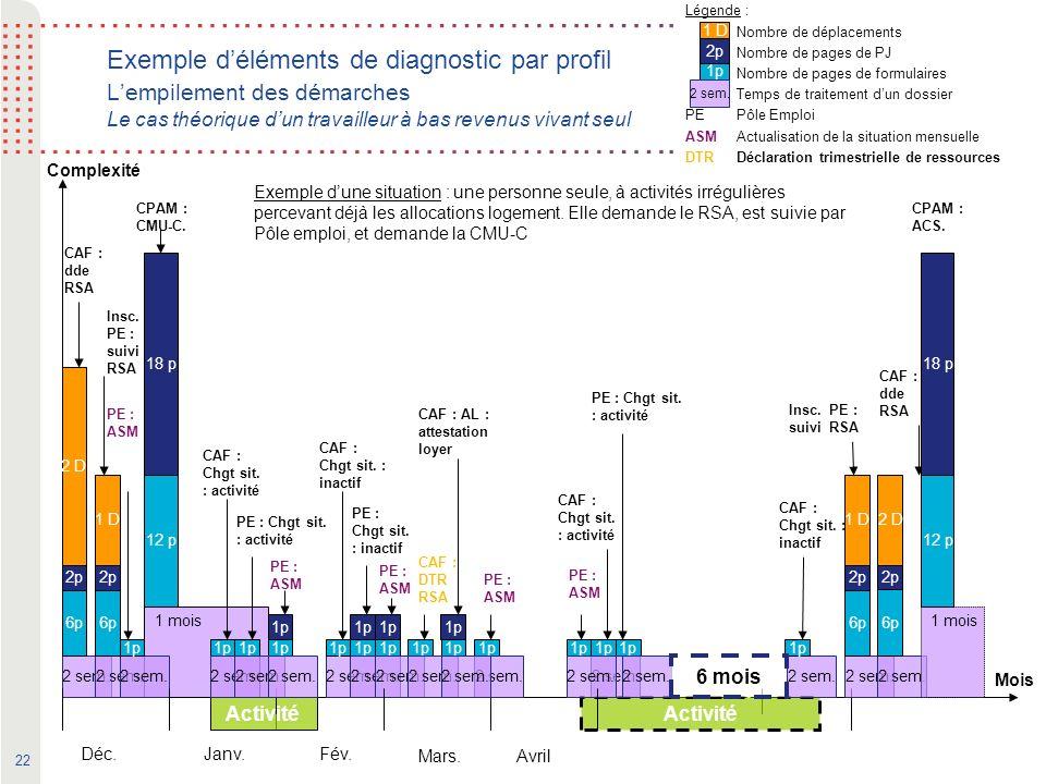 22 Activité Exemple déléments de diagnostic par profil Lempilement des démarches Le cas théorique dun travailleur à bas revenus vivant seul Complexité Déc.Janv.Fév.