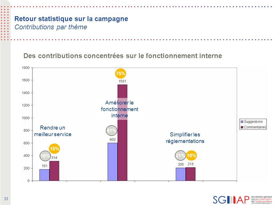 33 Retour statistique sur la campagne Contributions par thème 18% 61% 21% 15% 75% 10% Rendre un meilleur service Améliorer le fonctionnement interne Simplifier les réglementations Des contributions concentrées sur le fonctionnement interne