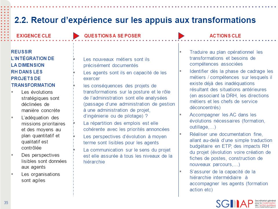 35 ACTIONS CLEEXIGENCE CLEQUESTIONS A SE POSER 2.2.