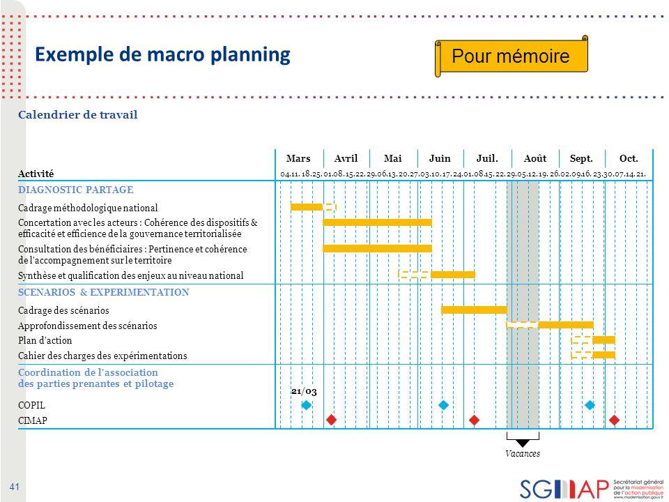41 Exemple de macro planning MarsAvrilMaiJuinJuil.AoûtSept.Oct.