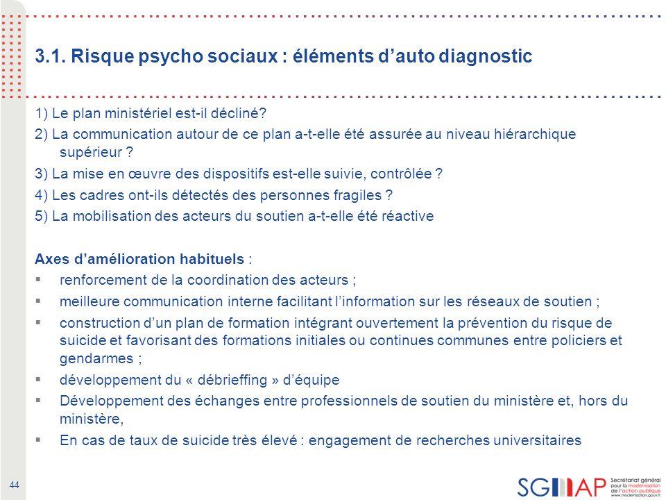 44 3.1. Risque psycho sociaux : éléments dauto diagnostic 1) Le plan ministériel est-il décliné.