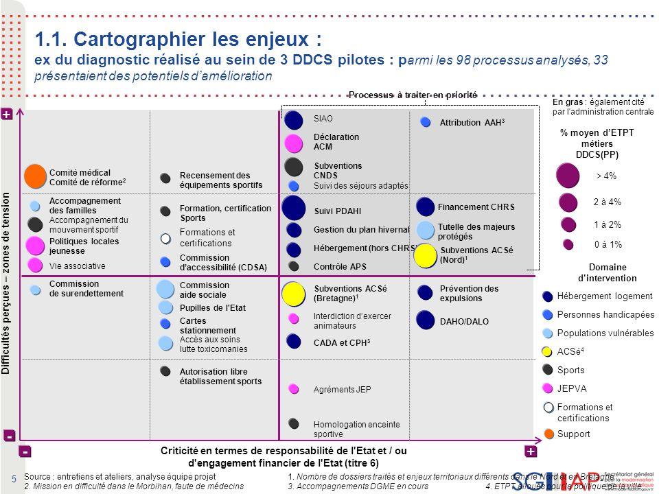 26 Besoins Problèmes Objectifs globaux Objectifs spécifiques Objectifs opérationnels Ressources (imputs) Impacts Résultats (outcomes) Réalisations PertinenceUtilité Efficacité CohérenceEfficience La démarche évaluative Pour mémoire