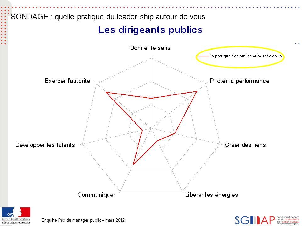 53 Enquête Prix du manager public – mars 2012 SONDAGE : quelle pratique du leader ship autour de vous