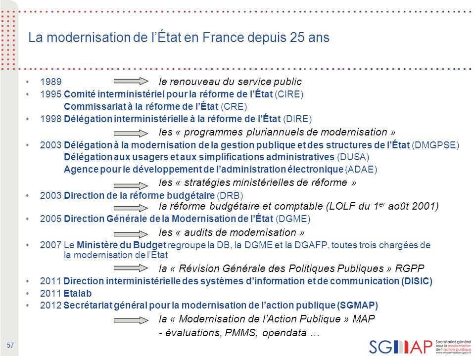 57 La modernisation de lÉtat en France depuis 25 ans 1989 le renouveau du service public 1995 Comité interministériel pour la réforme de lÉtat (CIRE) Commissariat à la réforme de lÉtat (CRE) 1998 Délégation interministérielle à la réforme de lÉtat (DIRE) les « programmes pluriannuels de modernisation » 2003 Délégation à la modernisation de la gestion publique et des structures de lÉtat (DMGPSE) Délégation aux usagers et aux simplifications administratives (DUSA) Agence pour le développement de ladministration électronique (ADAE) les « stratégies ministérielles de réforme » 2003 Direction de la réforme budgétaire (DRB) la réforme budgétaire et comptable (LOLF du 1 er août 2001) 2005 Direction Générale de la Modernisation de lÉtat (DGME) les « audits de modernisation » 2007 Le Ministère du Budget regroupe la DB, la DGME et la DGAFP, toutes trois chargées de la modernisation de lEtat la « Révision Générale des Politiques Publiques » RGPP 2011 Direction interministérielle des systèmes dinformation et de communication (DISIC) 2011 Etalab 2012 Secrétariat général pour la modernisation de laction publique (SGMAP) la « Modernisation de lAction Publique » MAP - évaluations, PMMS, opendata …