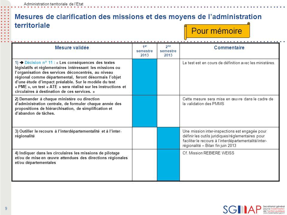 30 LocalDépartementalRégional NB : un même dispositif peut couvrir plusieurs domaines dintervention Principaux acteurs hors collectivités (partie grisée) : Consulaires, pépinières, agences de dév.