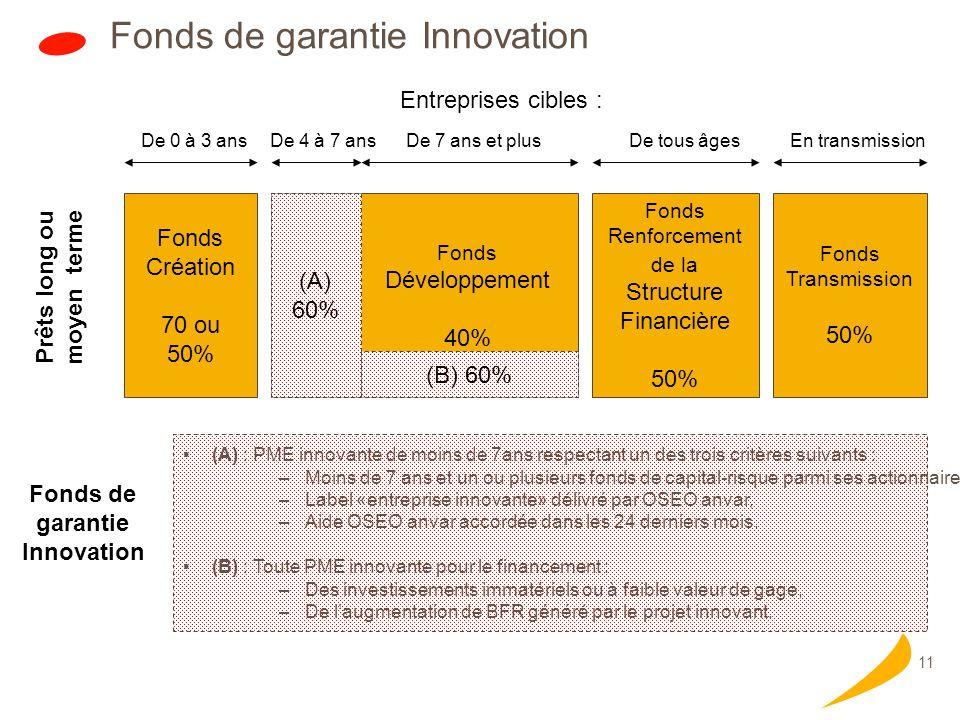11 Fonds de garantie Innovation Fonds Création 70 ou 50% Fonds Développement 40% Fonds Transmission 50% Fonds Renforcement de la Structure Financière 50% Prêts long ou moyen terme Entreprises cibles : De 0 à 3 ans De 4 à 7 ansDe 7 ans et plusDe tous âgesEn transmission (A) 60% (B) 60% (A) : PME innovante de moins de 7ans respectant un des trois critères suivants : –Moins de 7 ans et un ou plusieurs fonds de capital-risque parmi ses actionnaires, –Label «entreprise innovante» délivré par OSEO anvar, –Aide OSEO anvar accordée dans les 24 derniers mois.