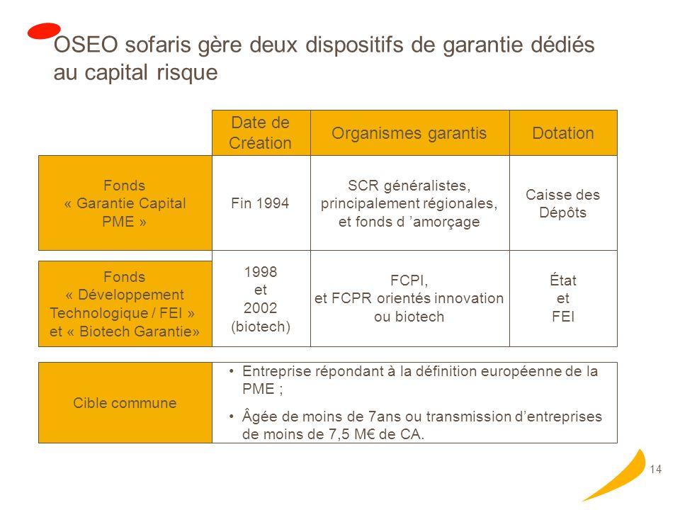 14 OSEO sofaris gère deux dispositifs de garantie dédiés au capital risque Fonds « Garantie Capital PME » Fonds « Développement Technologique / FEI » et « Biotech Garantie» Date de Création DotationOrganismes garantis Fin 1994 Caisse des Dépôts SCR généralistes, principalement régionales, et fonds d amorçage 1998 et 2002 (biotech) État et FEI FCPI, et FCPR orientés innovation ou biotech Cible commune Entreprise répondant à la définition européenne de la PME ; Âgée de moins de 7ans ou transmission dentreprises de moins de 7,5 M de CA.