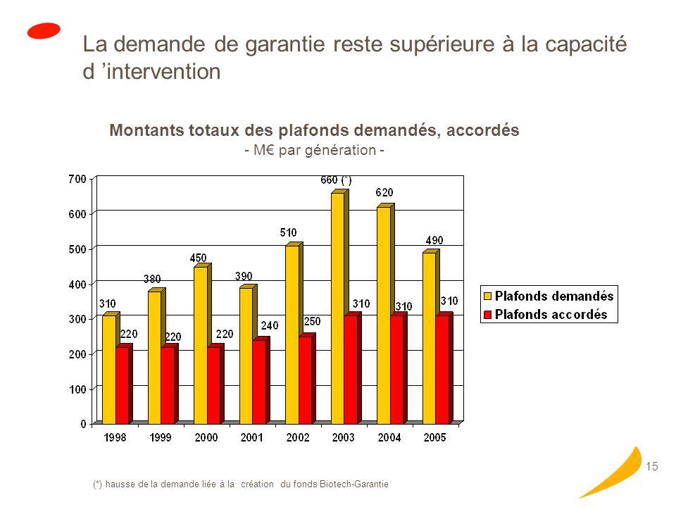 15 La demande de garantie reste supérieure à la capacité d intervention Montants totaux des plafonds demandés, accordés - M par génération - (*) hausse de la demande liée à la création du fonds Biotech-Garantie