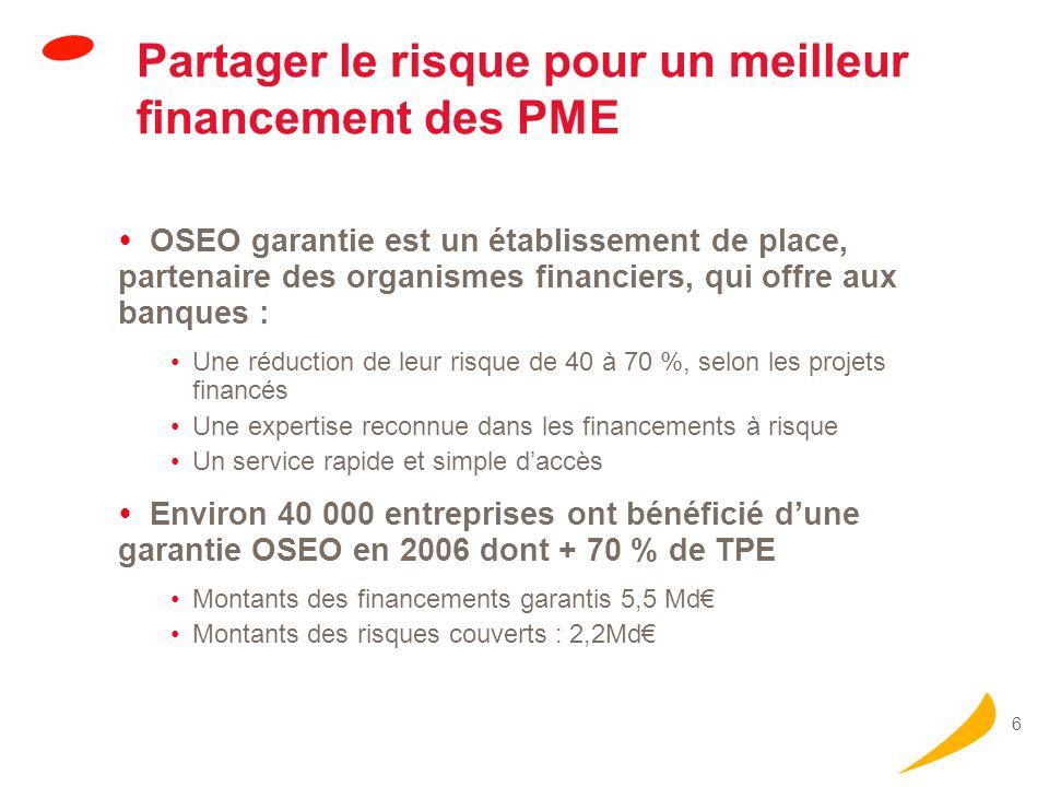 6 Partager le risque pour un meilleur financement des PME OSEO garantie est un établissement de place, partenaire des organismes financiers, qui offre aux banques : Une réduction de leur risque de 40 à 70 %, selon les projets financés Une expertise reconnue dans les financements à risque Un service rapide et simple daccès Environ 40 000 entreprises ont bénéficié dune garantie OSEO en 2006 dont + 70 % de TPE Montants des financements garantis 5,5 Md Montants des risques couverts : 2,2Md