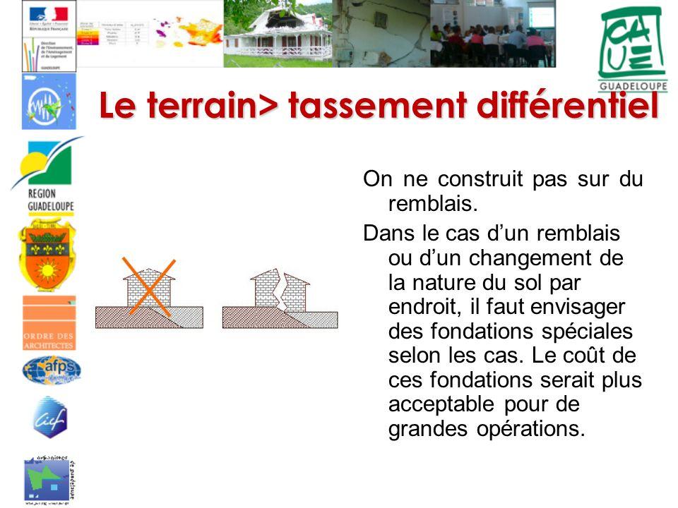 Le terrain> tassement différentiel On ne construit pas sur du remblais. Dans le cas dun remblais ou dun changement de la nature du sol par endroit, il