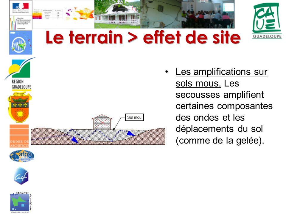 Le terrain > effet de site Les amplifications sur sols mous. Les secousses amplifient certaines composantes des ondes et les déplacements du sol (comm